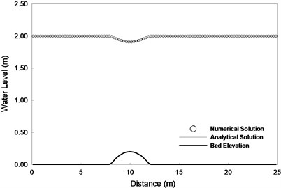 Steady subcritical flow over a bump a) Water level and b) Discharge per unit width