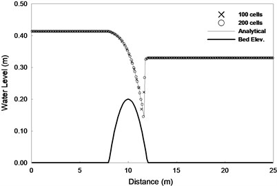 Steady transcritical flow over a bump with a shock a) Water level and b) Discharge per unit width