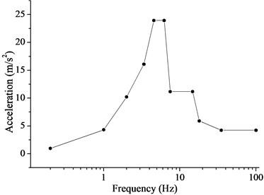 a) Acceleration spectrum of horizontal floor, b) Acceleration spectrum of vertical floor