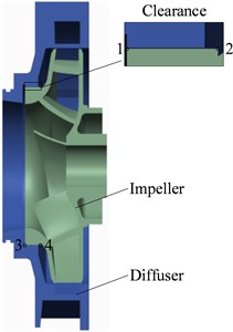 a) Monitoring points on the surface corresponding with the wear ring, b) monitoring points on the outlet surface of the impeller, c) monitoring points on the pressure and suction sides of the impeller