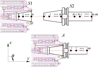 Spindle-holder assembly and substructures