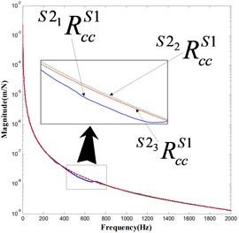 Elements in taper joint receptance matrix RccS1S21, RccS1S22 and RccS1S23