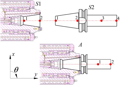 Reference points on spindle-holder assembly and substructures