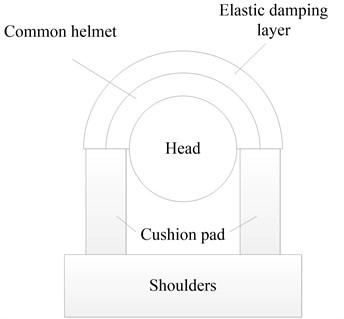 a) Sketch of a head with a bionic helmet,  b) Mass-spring-damper model of the head with a bionic helmet
