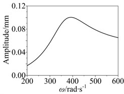 Amplitude-frequency response curve of the system