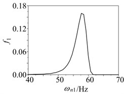 Probability distribution of first three order critical speed in compressor medium pressure cylinder rotor system: a) First order, b) Second order, c) Third order