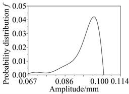 Probability distributions of peek and peek frequency: a) peek, b) peek frequency