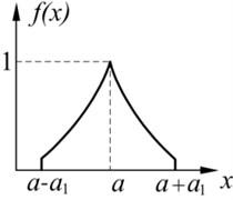 Three familiar types of fuzzy distributions: a) Triangular, b) Trapezoidal, c) Γ