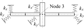 Element model of nonlinear rotor system