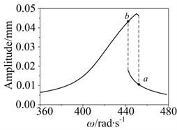 Amplitude jumping phenomenon  in nonlinear rotor system