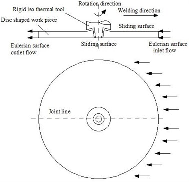 The finite element model of the welding process