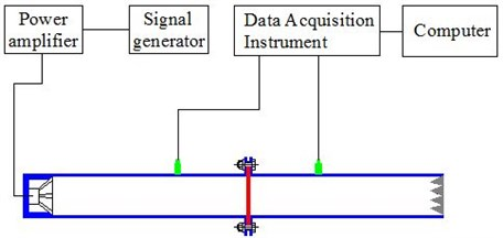 The schematic diagram of the experimental device
