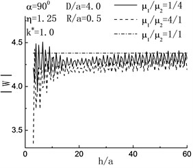 Variation of displacement amplitude of left hill peak with h/a when D/a=4.0