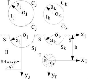 The division of the solution domain