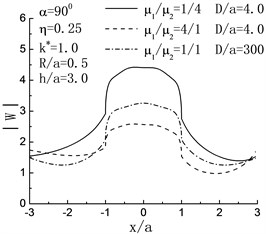 Variation of surface displacement of left hill with x/a when h/a=3.0