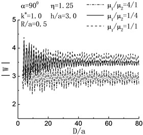 Variation of displacement amplitude of left hill peak with D/a when h/a=3.0