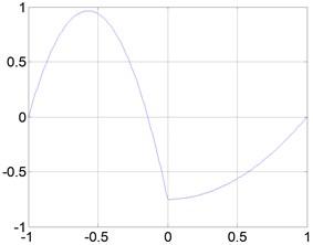 Rayleigh Timoshenko beam-type multiwavelets: a) Quadratic, b) Cubic