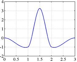 Rayleigh Euler-Bernoulli beam-type multiwavelets: a) Cubic, b) Quintic