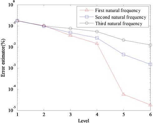 Error estimators of first three natural frequencies for the quadratic Lagrange multiwavelet solution