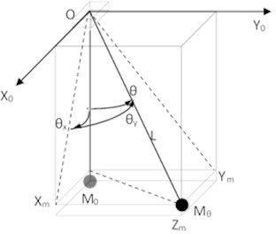 The dynamic model