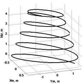 Nature of swinging of cargo, when winch of rope pulley operates on lowering only:  a) components Xm (solid line) and Ym (dotted line), b) view of trajectory in space