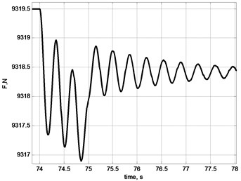 Oscillations of stretching effort on rope: a) general picture; b) by selection of ease of rope;  c) by acceleration of gear of X axis; d) by breaking of gears in X and Y axes;  e) by acceleration of lifting mechanism; f) linear stretch of rope δL