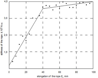 Rope stiffness dependence k from rope elongation δL