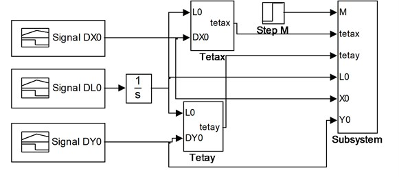 Model (Simulink-diagram) of lifting mechanism
