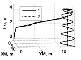 Trajectory of cargo movement given operation of lifting mechanism and taking into account swinging: a) on XM coordinate; b) on YM coordinate; c) view of trajectory from above;  d) view of trajectory in space: 1 – actual trajectory taking into account cargo swinging,  2 – trajectory set by movement of crane mechanisms