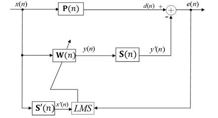 Block diagram of feedforward FXLMS AVC system