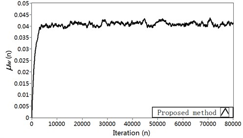 Simulation results in Case 2: a) Modeling error ∆S(n) (dB), b) Vibration reduction R(n) (dB),  c) The time-varying step size μs, d) The time-varying step size μw