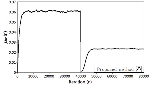Simulation results in Case 3: a) Modeling error ∆S(n) (dB), b) Vibration reduction R(n) (dB),  c) The time-varying step size μs, d) The time-varying step size μw