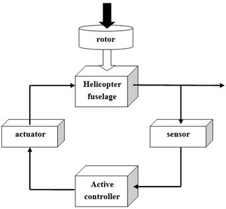 Active control of structural vibration  block diagram