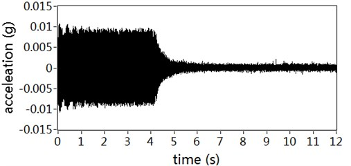 Acceleration responses of controlled position: a) With auxiliary noise scheduling,  b) With no auxiliary noise scheduling