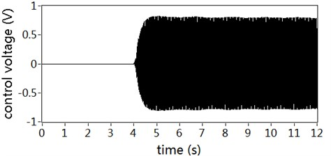 Control voltages for secondary actuator: a) With auxiliary noise scheduling,  b) With no auxiliary noise scheduling