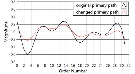Magnitude of the vibration paths: a) primary path P(n), b) secondary path S(n)