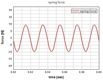 Plot of the spring force at the input  frequency of 50 Hz