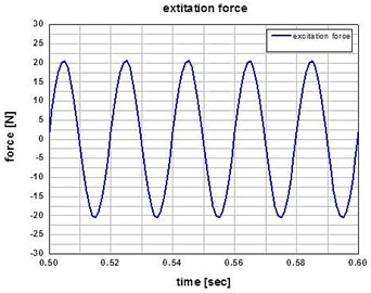Plot of the excitation force at the input frequency of 50 Hz