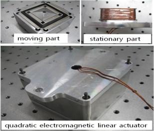 Prototype of the quadratic linear actuator