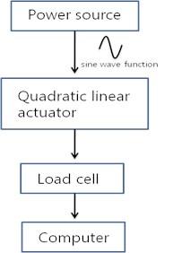 a) Schematic diagram of experimental set up, b) Experimental set up