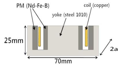 Simulation model: a) 3-D model, b) equivalent 2-D model