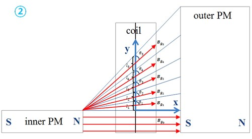 The direction of the flux in five divided edge parts
