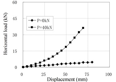 Relationship of horizontal load and displacement for pure shear