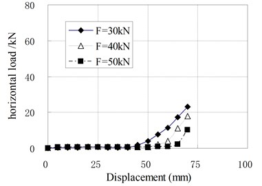 Relationship of horizontal load and displacement for compression-shear test