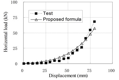 Relationship of horizontal load and displacement corresponding to test and proposed formula