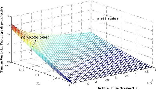 Dynamic tension variation with different dimensionless parameter Ω1 and Ω2 as odd number n