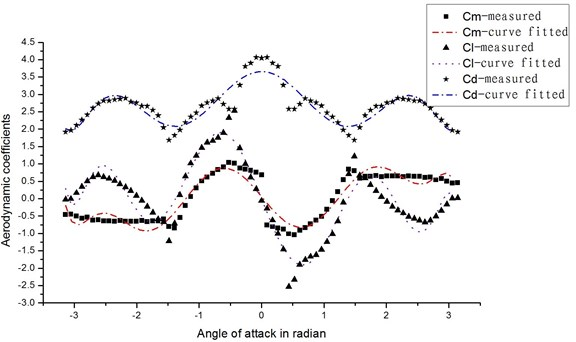 Lift, drag and moment coefficients of the D-shaped conductor used in example