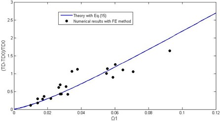 Comparison of theoretical predictions with numerical simulated data
