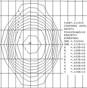 Contour map of contact stress