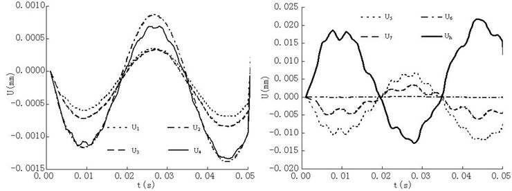 Time history curves of the vertical displacement of the system